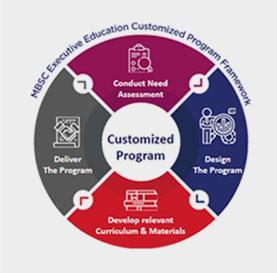 Customized Program